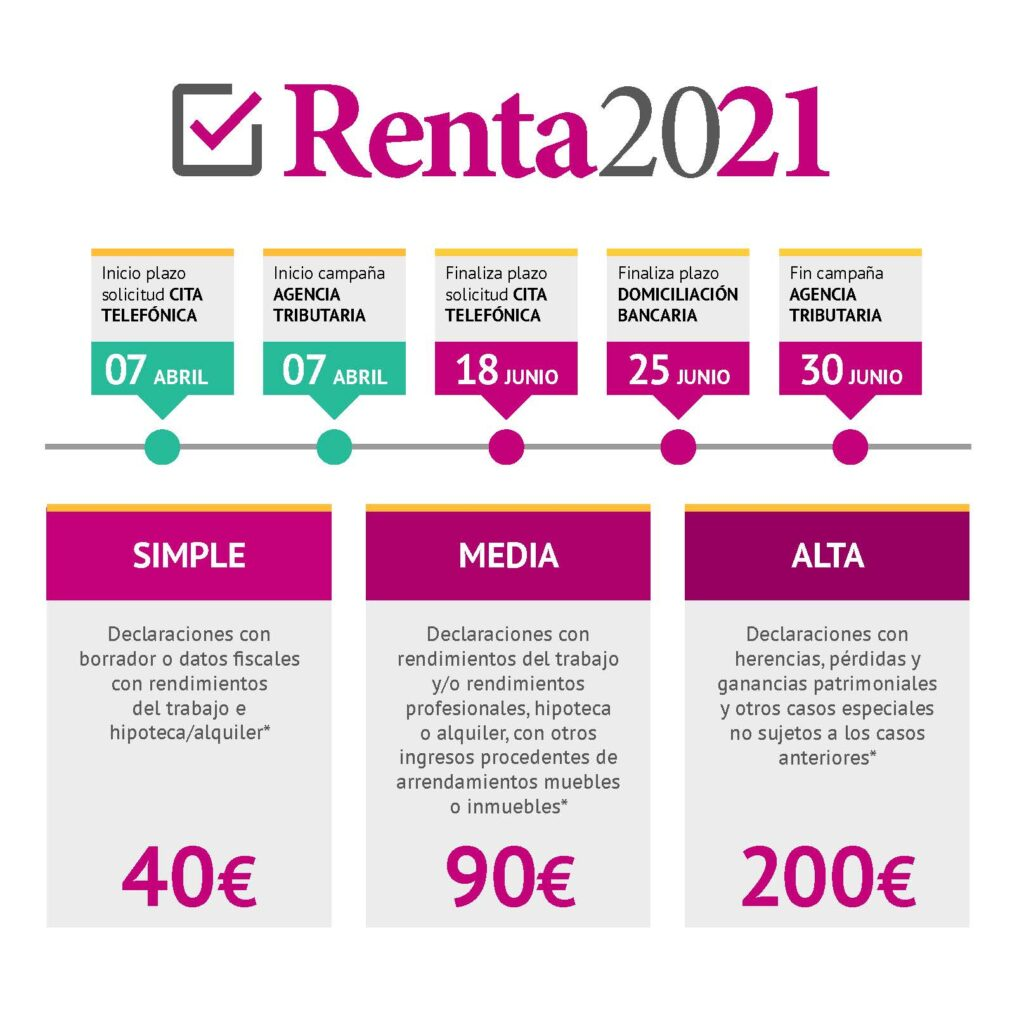 Renta 2021: calendario, precios